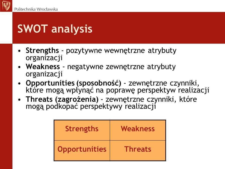 SWOT analysis Strengths - pozytywne wewnętrzne atrybuty organizacji