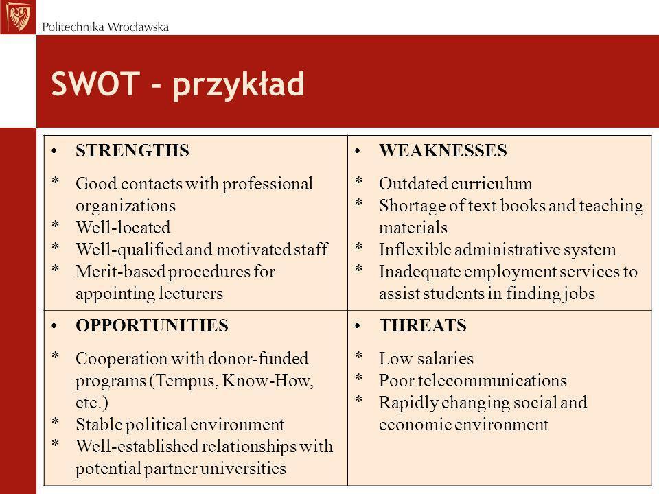 SWOT - przykład STRENGTHS WEAKNESSES