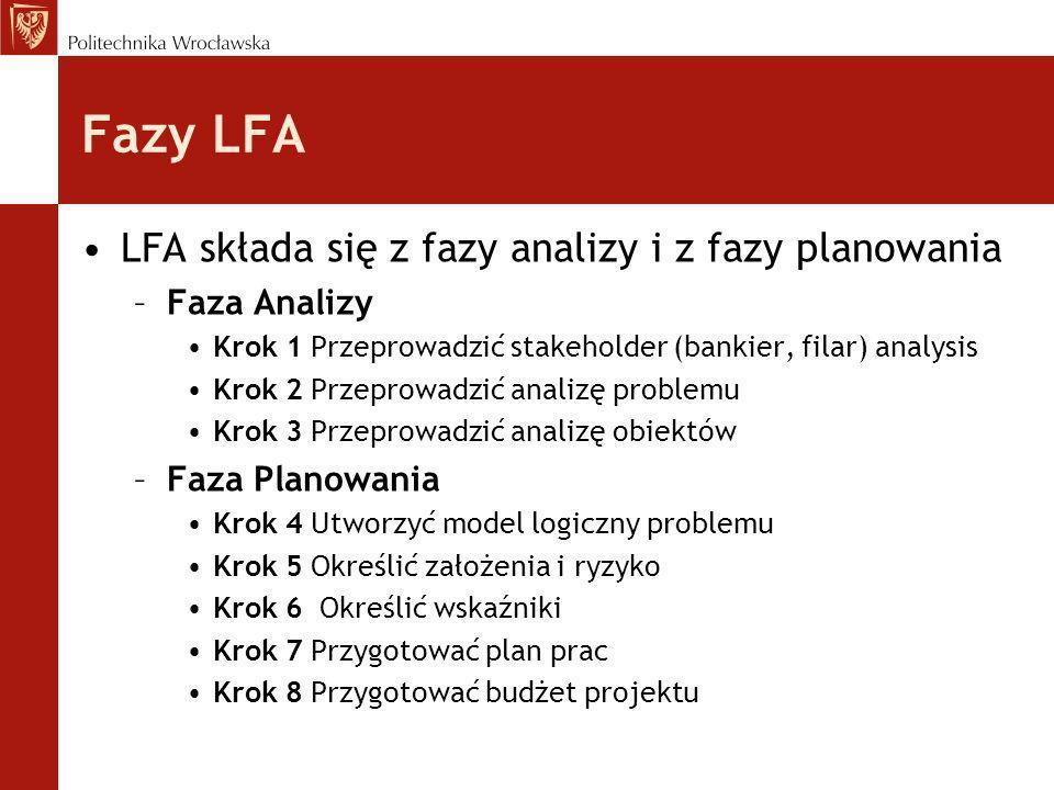 Fazy LFA LFA składa się z fazy analizy i z fazy planowania