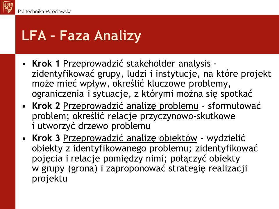 LFA – Faza Analizy