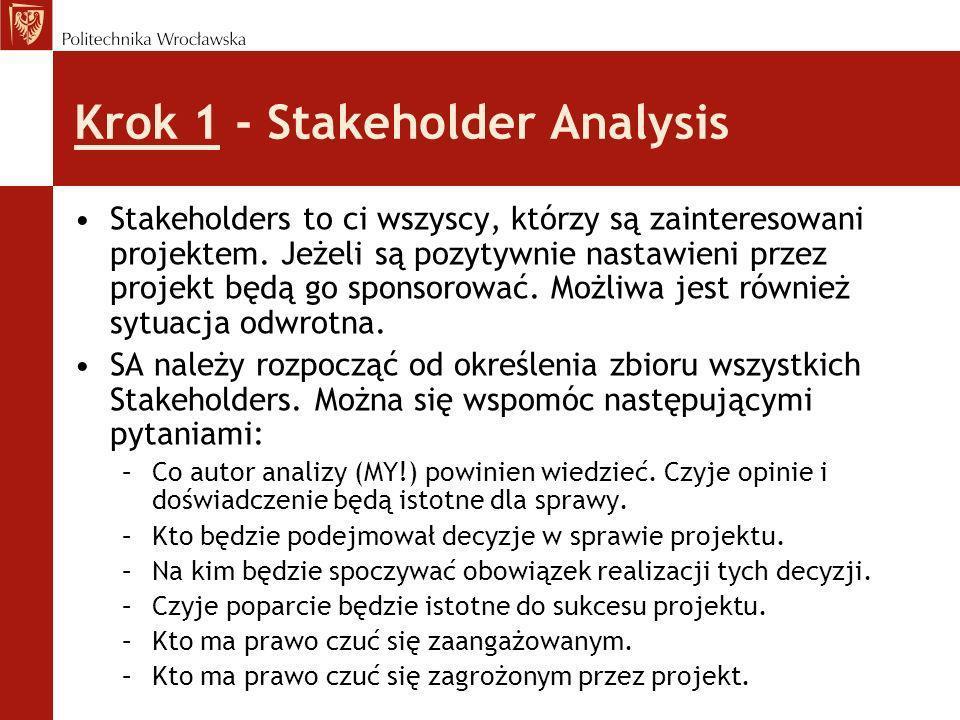 Krok 1 - Stakeholder Analysis
