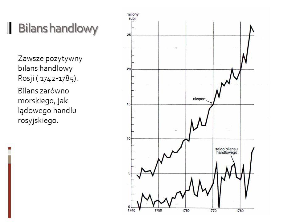 Bilans handlowy Zawsze pozytywny bilans handlowy Rosji ( 1742-1785).