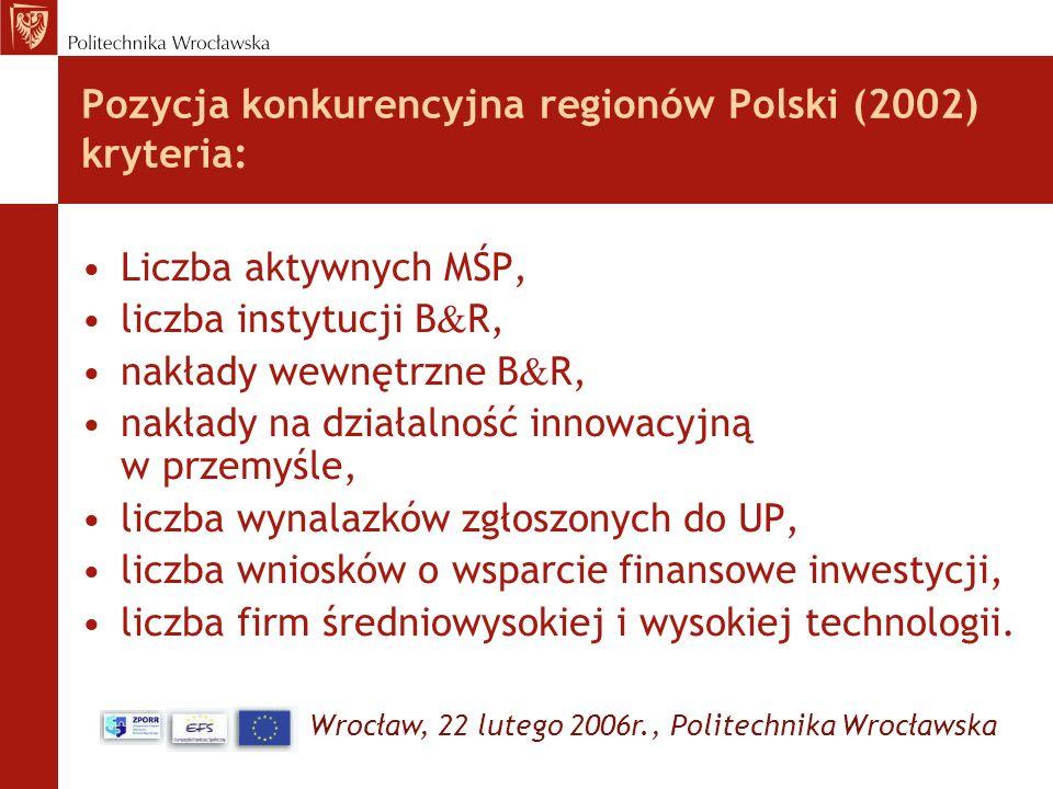 Pozycja konkurencyjna regionów Polski (2002) kryteria: