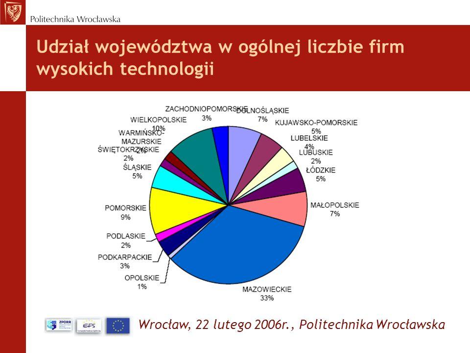 Udział województwa w ogólnej liczbie firm wysokich technologii