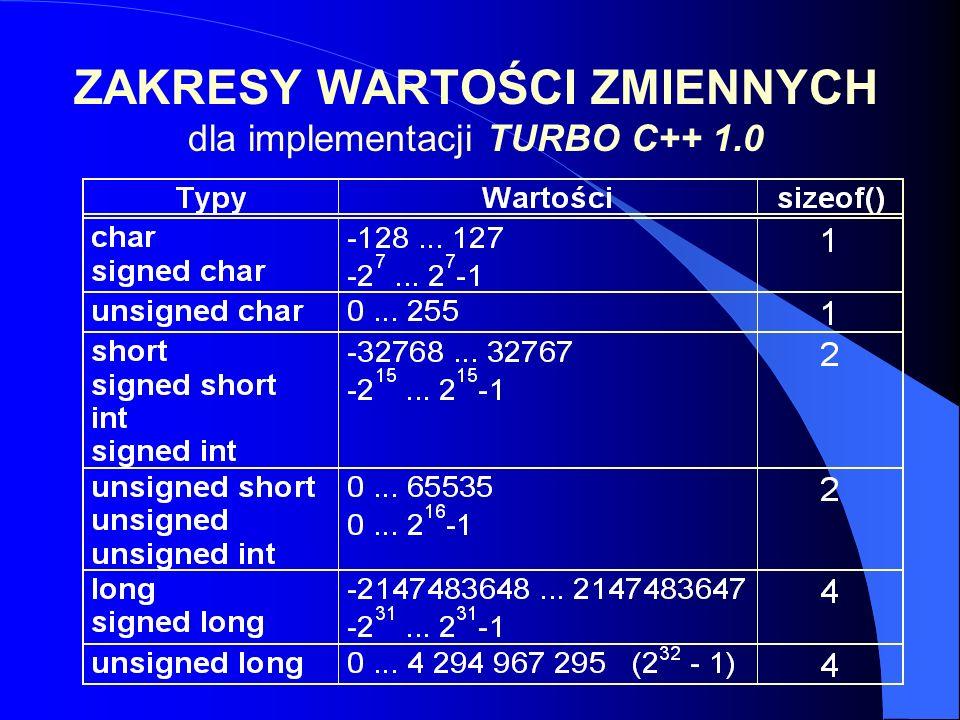 ZAKRESY WARTOŚCI ZMIENNYCH dla implementacji TURBO C++ 1.0