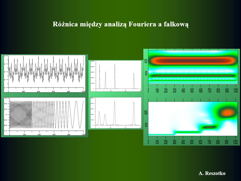 Różnica między analizą Fouriera a falkową