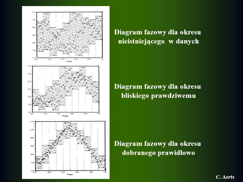 Diagram fazowy dla okresu nieistniejącego w danych