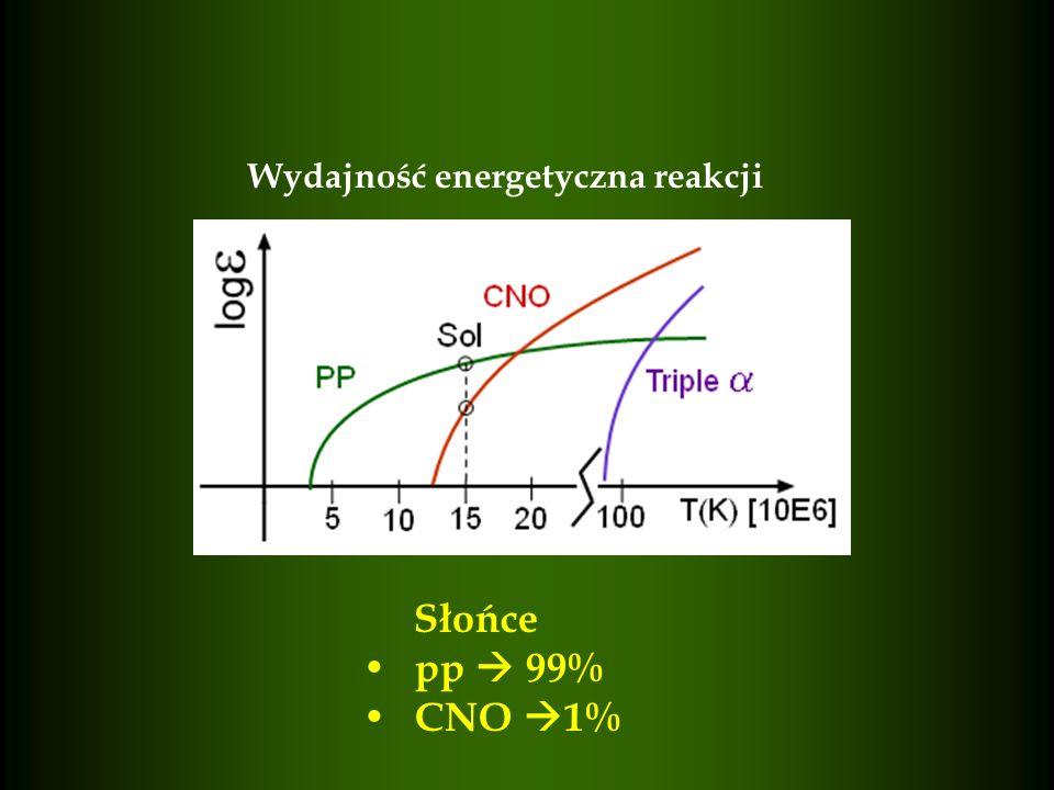 Wydajność energetyczna reakcji