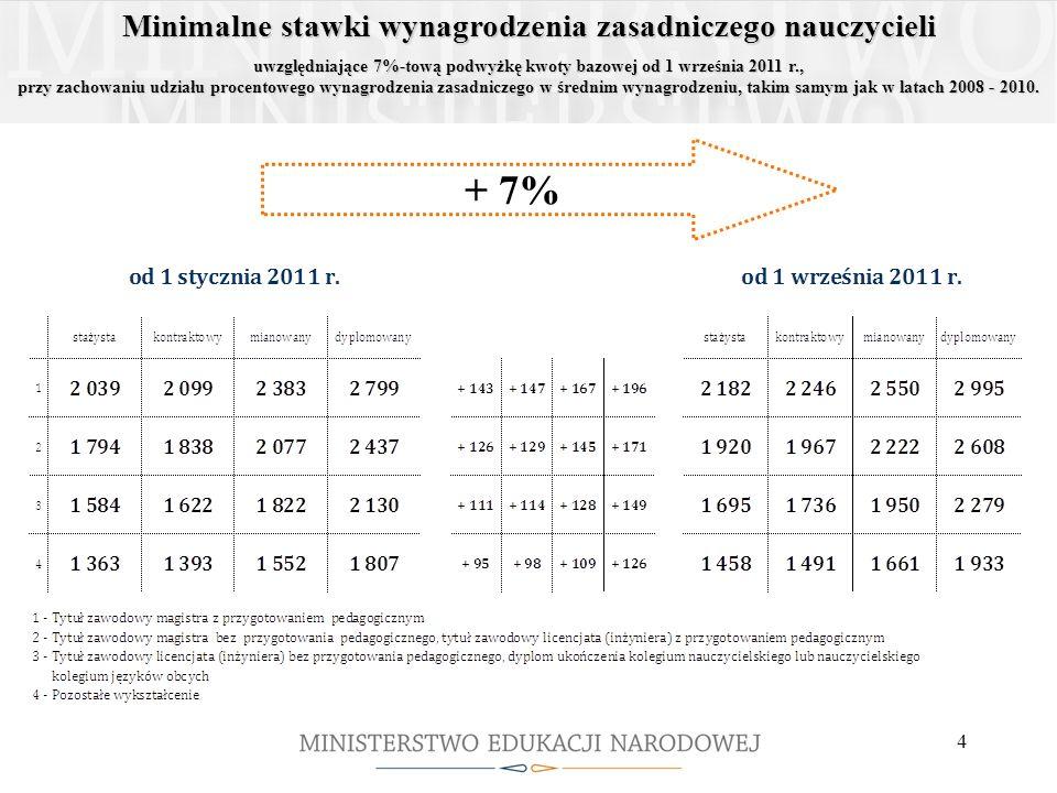 + 7% Minimalne stawki wynagrodzenia zasadniczego nauczycieli