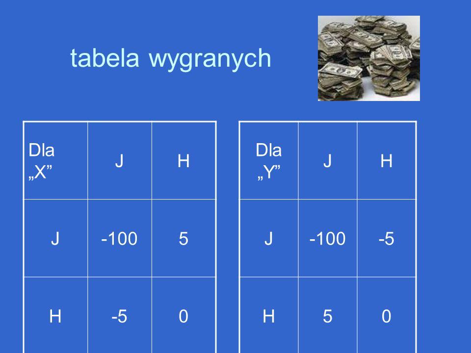 """tabela wygranych Dla """"X J H -100 5 -5 Dla """"Y J H -100 -5 5"""