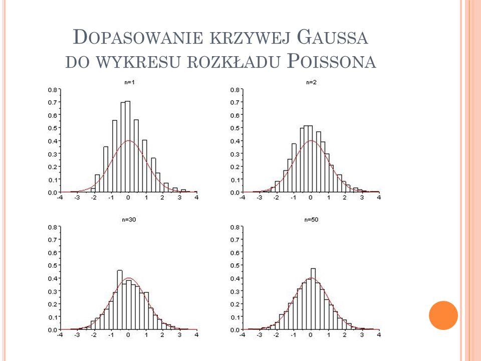 Dopasowanie krzywej Gaussa do wykresu rozkładu Poissona