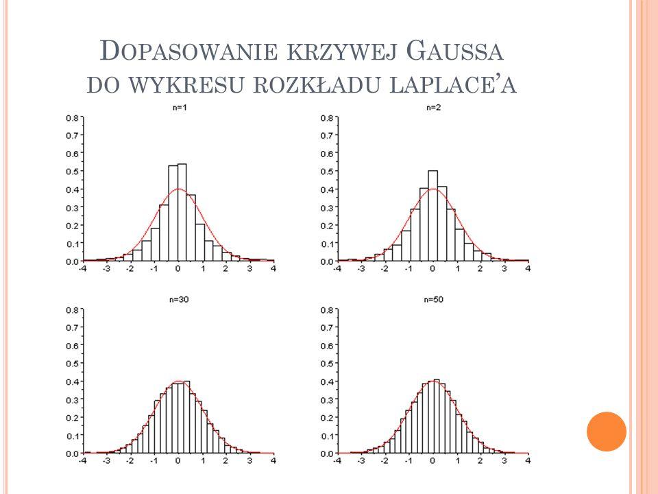 Dopasowanie krzywej Gaussa do wykresu rozkładu laplace'a