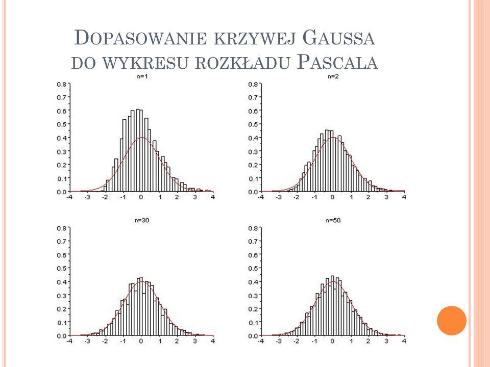 Dopasowanie krzywej Gaussa do wykresu rozkładu Pascala