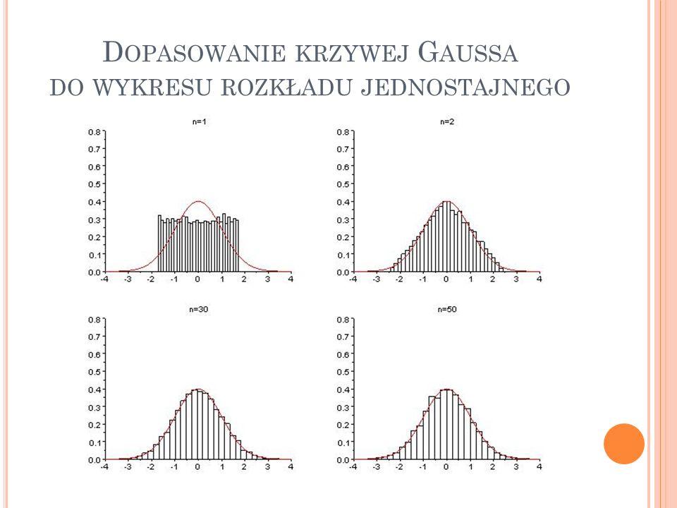 Dopasowanie krzywej Gaussa do wykresu rozkładu jednostajnego