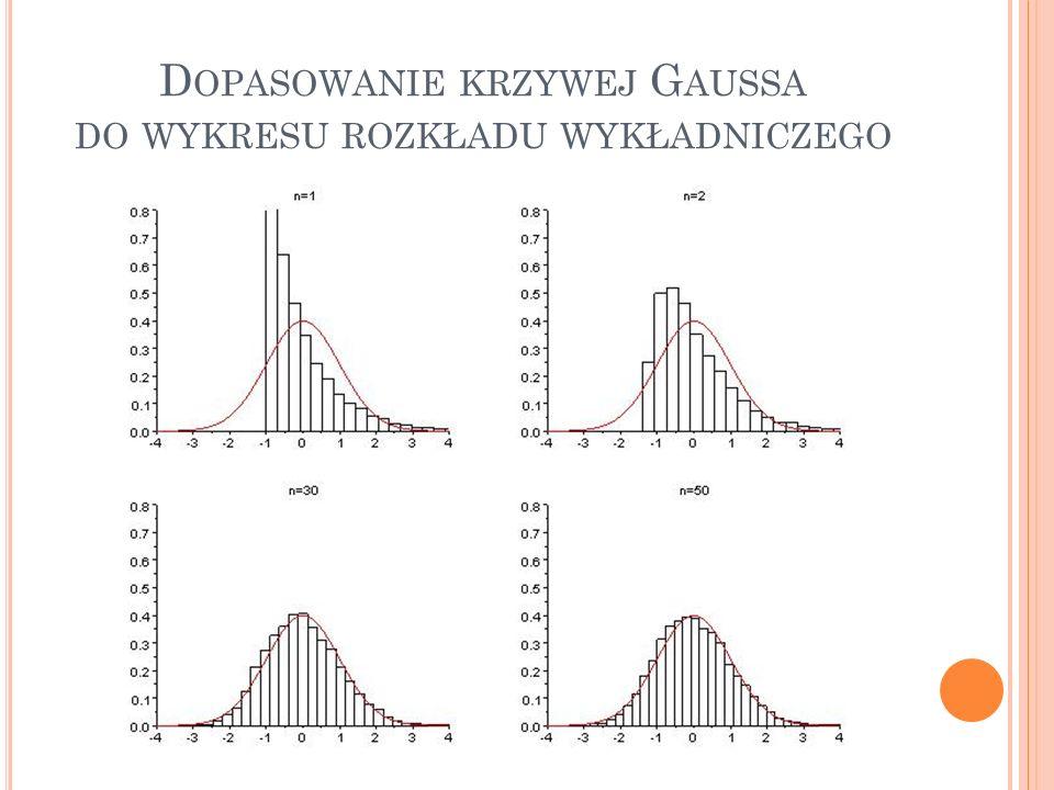 Dopasowanie krzywej Gaussa do wykresu rozkładu wykładniczego