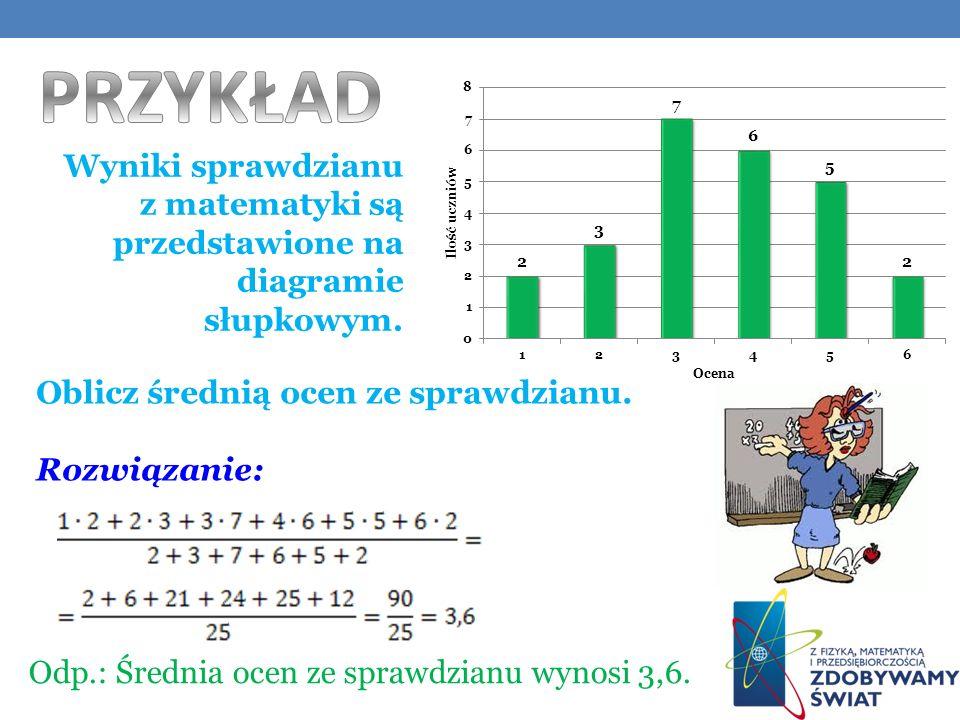 PRZYKŁAD Wyniki sprawdzianu z matematyki są przedstawione na diagramie słupkowym. Oblicz średnią ocen ze sprawdzianu.