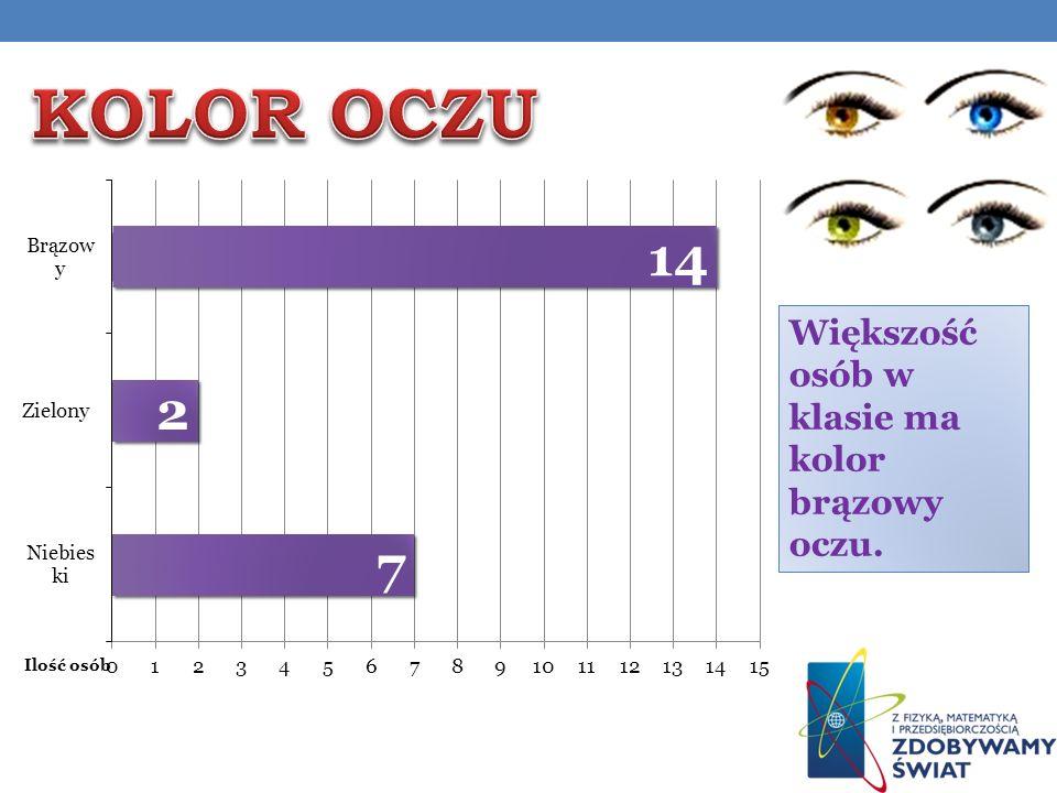 KOLOR OCZU Większość osób w klasie ma kolor brązowy oczu.