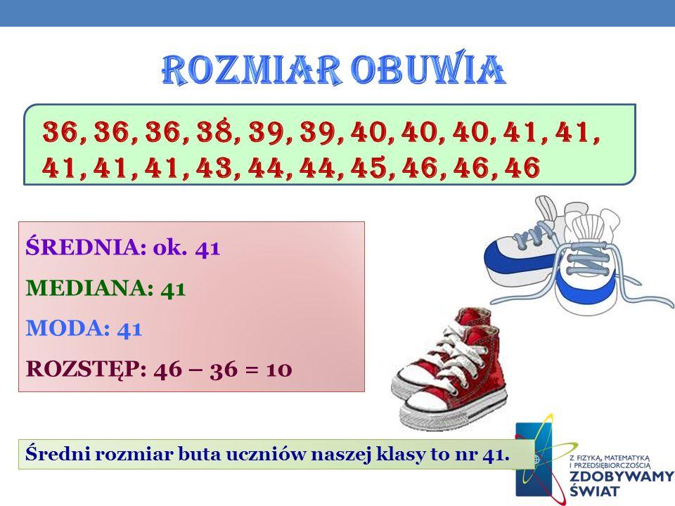 Rozmiar obuwia 36, 36, 36, 38, 39, 39, 40, 40, 40, 41, 41, 41, 41, 41, 43, 44, 44, 45, 46, 46, 46. ŚREDNIA: ok. 41.
