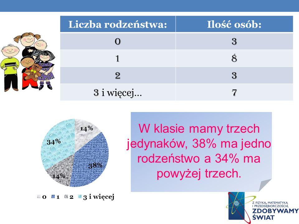 Liczba rodzeństwa: Ilość osób: O. 3. 1. 8. 2.