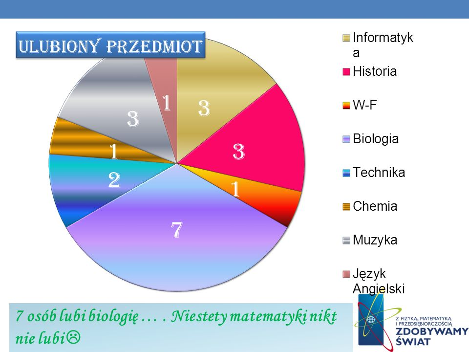 7 osób lubi biologię … . Niestety matematyki nikt nie lubi 