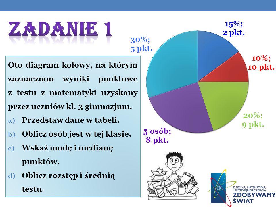 Zadanie 1 Oto diagram kołowy, na którym zaznaczono wyniki punktowe z testu z matematyki uzyskany przez uczniów kl. 3 gimnazjum.