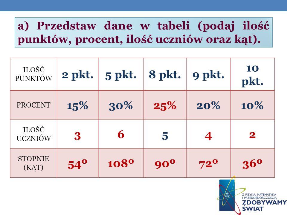 a) Przedstaw dane w tabeli (podaj ilość punktów, procent, ilość uczniów oraz kąt).