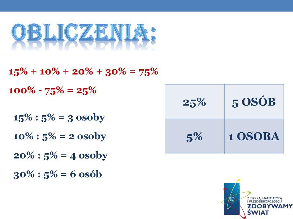 OBLICZENIA: 25% 5 OSÓB 5% 1 OSOBA 15% + 10% + 20% + 30% = 75%