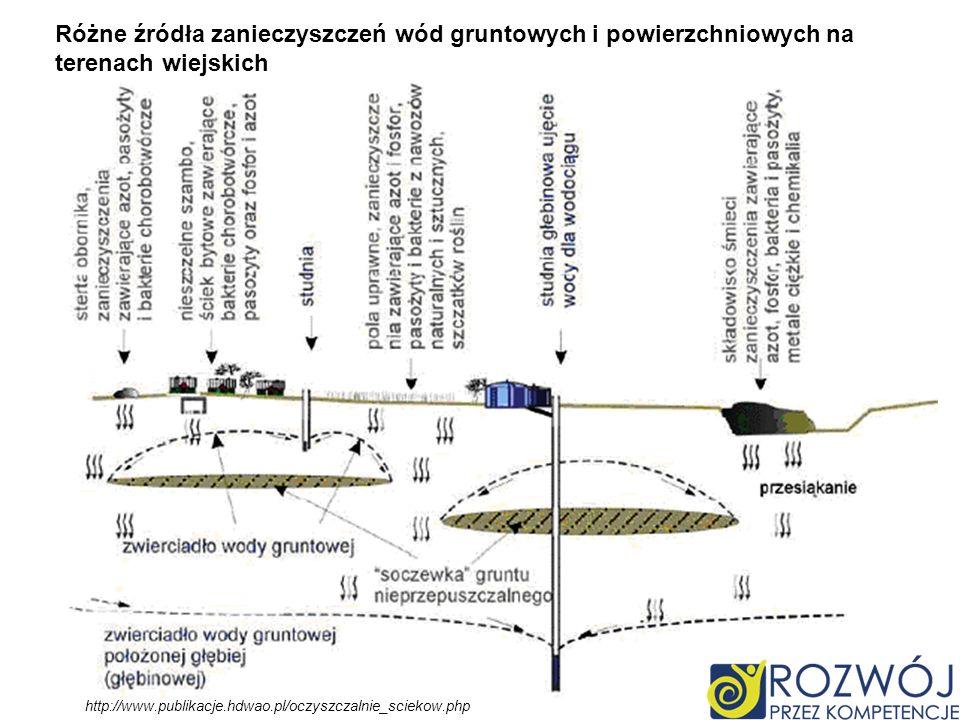Różne źródła zanieczyszczeń wód gruntowych i powierzchniowych na terenach wiejskich
