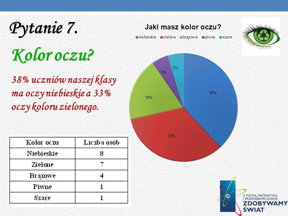 Pytanie 7. Kolor oczu 38% uczniów naszej klasy ma oczy niebieskie a 33% oczy koloru zielonego.