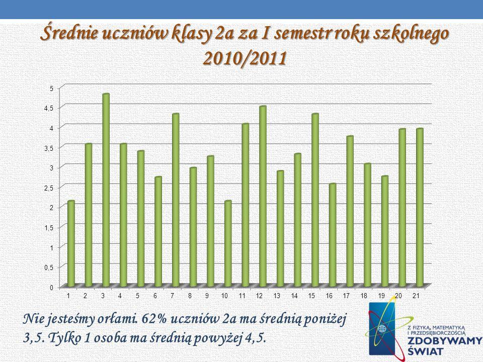 Średnie uczniów klasy 2a za I semestr roku szkolnego 2010/2011