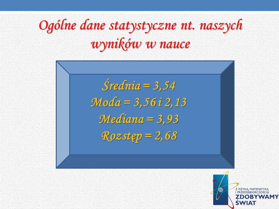 Ogólne dane statystyczne nt. naszych wyników w nauce