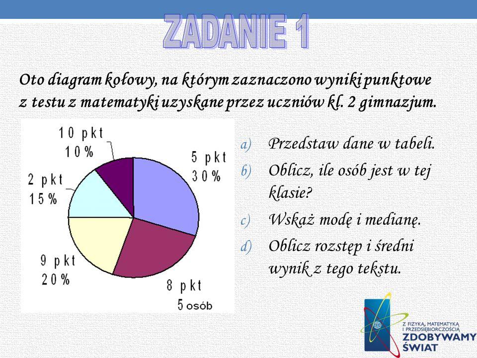 ZADANIE 1 Oto diagram kołowy, na którym zaznaczono wyniki punktowe z testu z matematyki uzyskane przez uczniów kl. 2 gimnazjum.