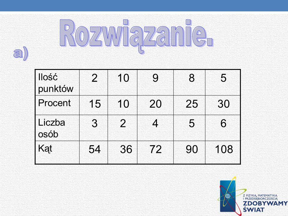 Rozwiązanie. a) Ilość punktów 2 10 9 8 5 Procent 15 20 25 30 Liczba osób 3 4 6 Kąt 54 36 72 90 108