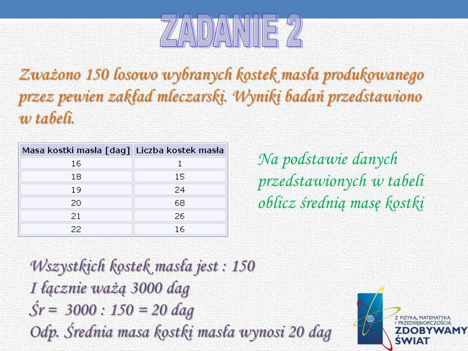 ZADANIE 2 Zważono 150 losowo wybranych kostek masła produkowanego przez pewien zakład mleczarski. Wyniki badań przedstawiono w tabeli.