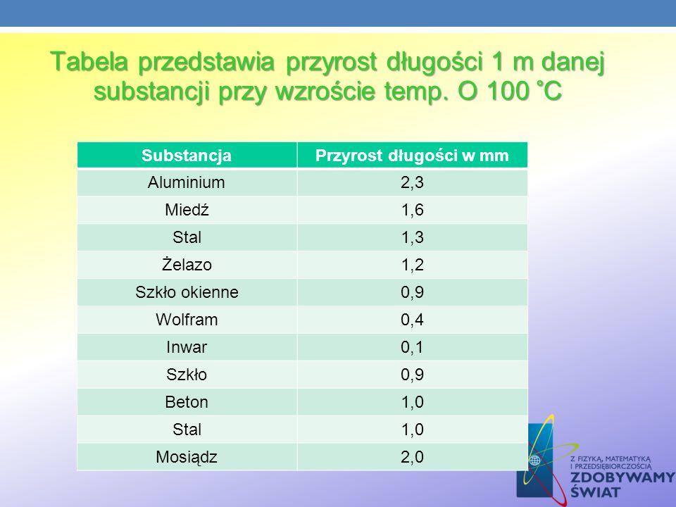 Tabela przedstawia przyrost długości 1 m danej substancji przy wzroście temp. O 100 °C