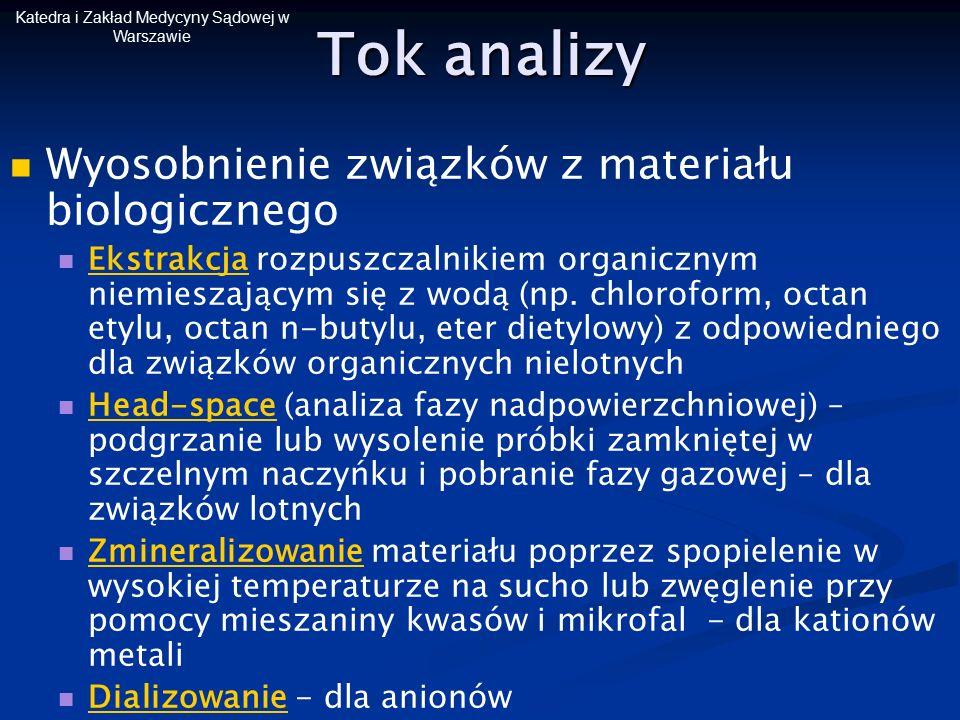 Katedra i Zakład Medycyny Sądowej w Warszawie