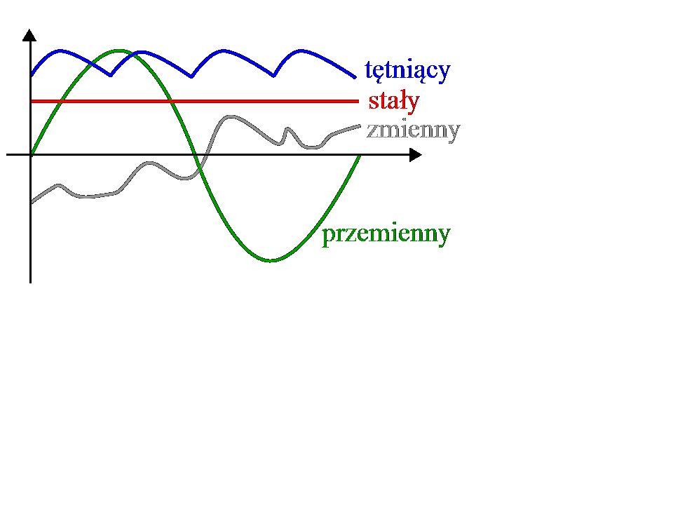 Jak wiadomo, mamy różne zmienności prądu.Prądu przemiennego używamy np.