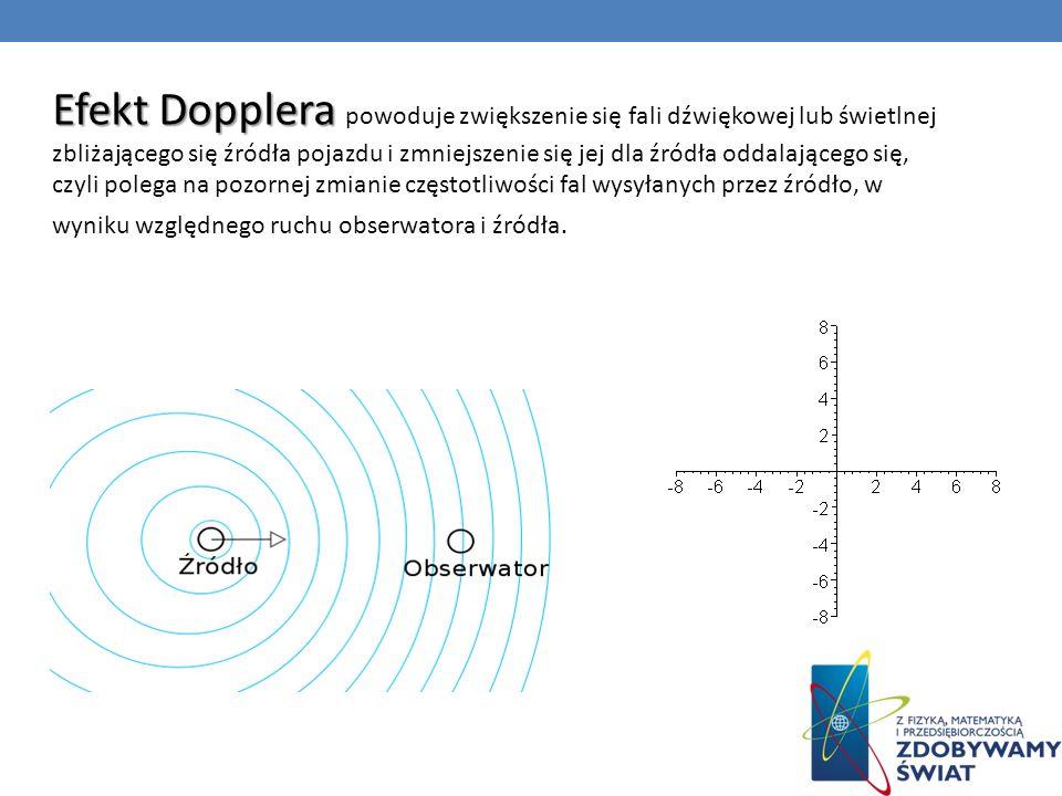 Efekt Dopplera powoduje zwiększenie się fali dźwiękowej lub świetlnej zbliżającego się źródła pojazdu i zmniejszenie się jej dla źródła oddalającego się, czyli polega na pozornej zmianie częstotliwości fal wysyłanych przez źródło, w wyniku względnego ruchu obserwatora i źródła.