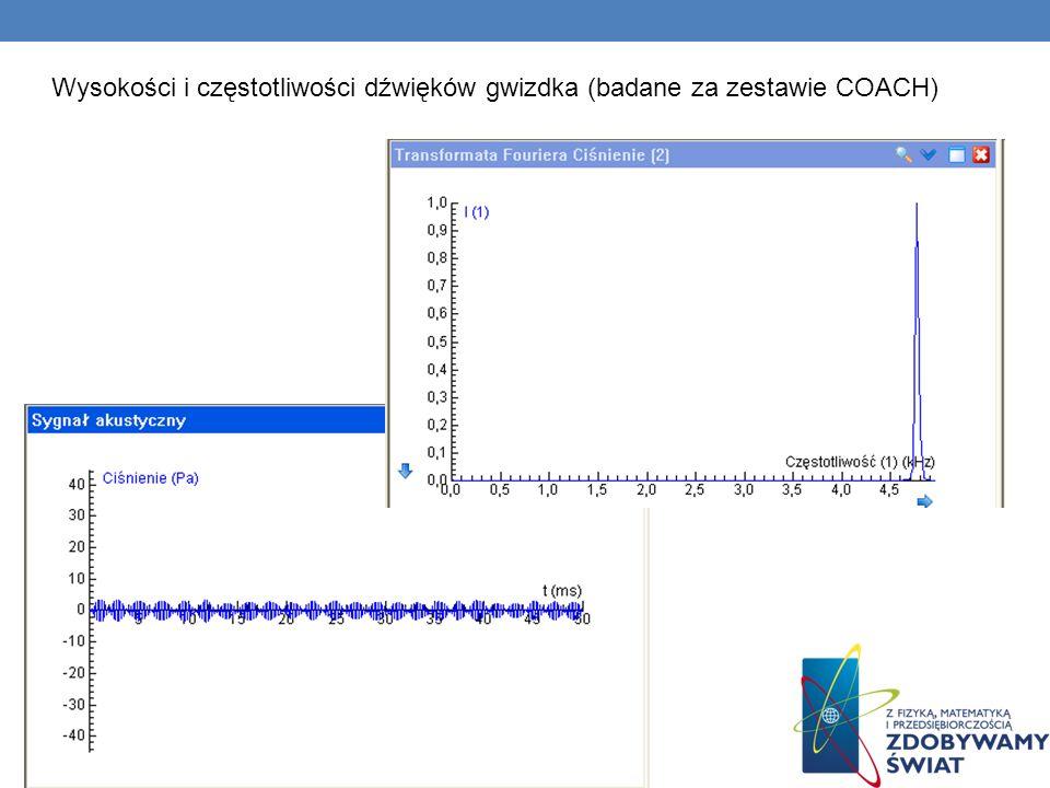 Wysokości i częstotliwości dźwięków gwizdka (badane za zestawie COACH)