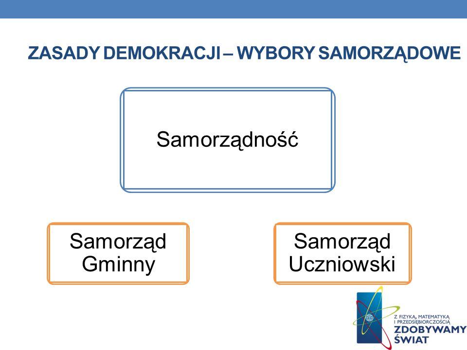 Zasady demokracji – wybory samorządowe
