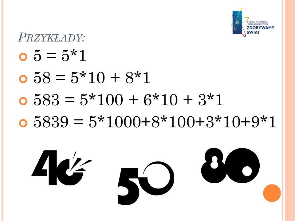 Przykłady: 5 = 5*1 58 = 5*10 + 8*1 583 = 5*100 + 6*10 + 3*1 5839 = 5*1000+8*100+3*10+9*1