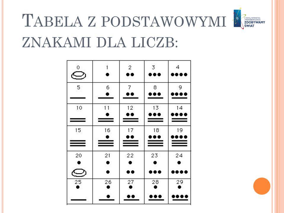 Tabela z podstawowymi znakami dla liczb: