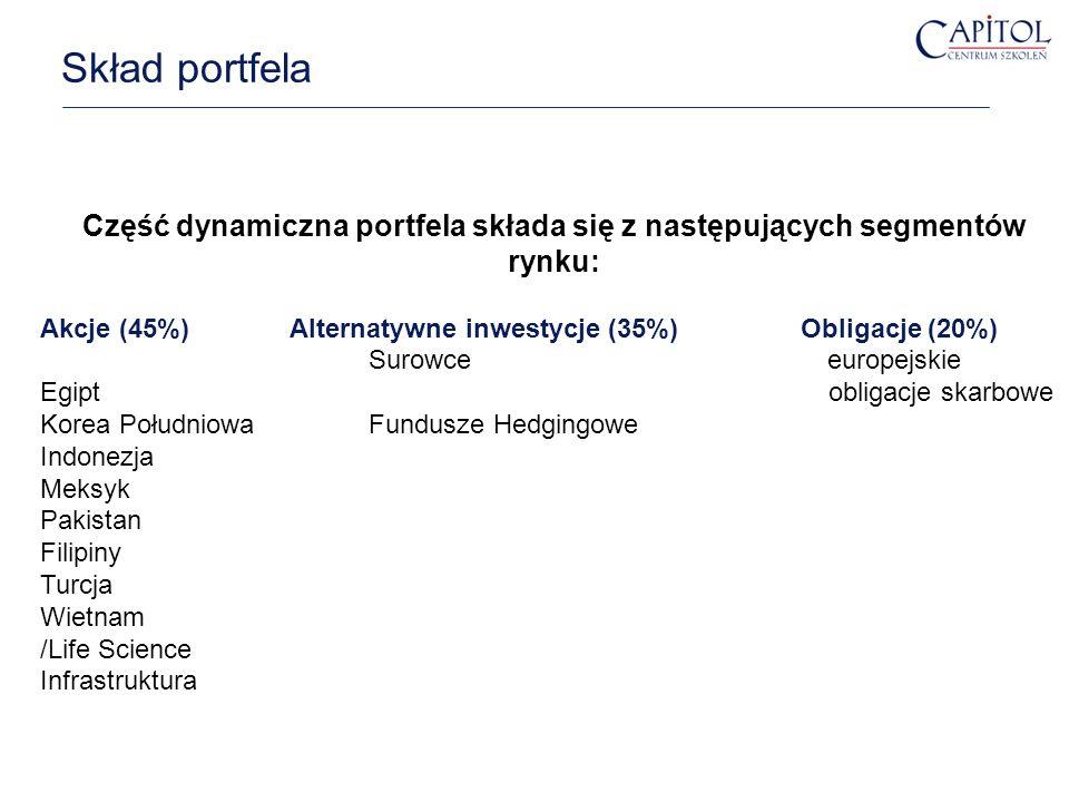 Część dynamiczna portfela składa się z następujących segmentów rynku: