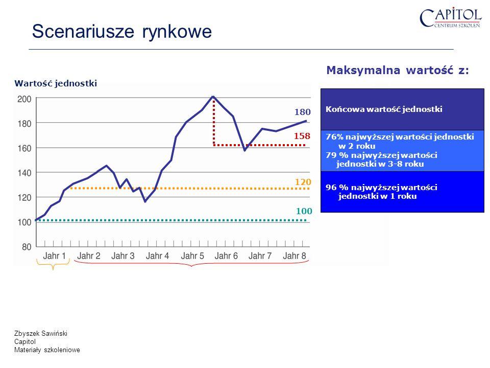 Scenariusze rynkowe Maksymalna wartość z: Wartość jednostki 180 158
