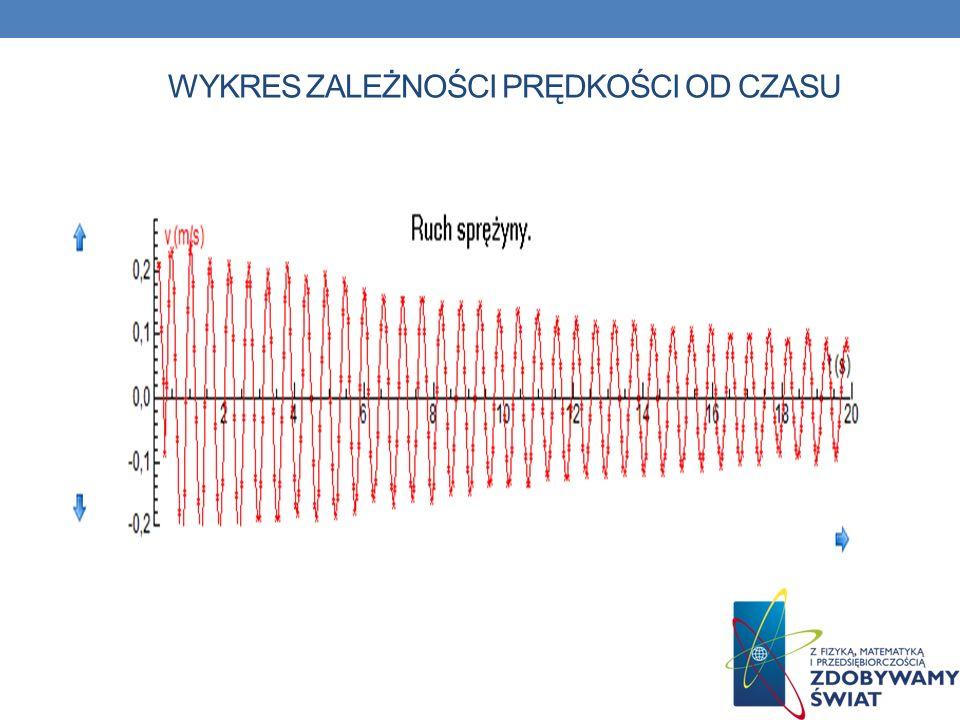 wykres zależności prędkości od czasu