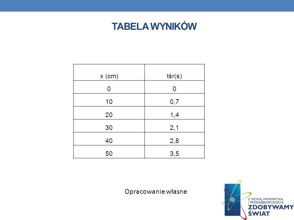 Tabela wyników Opracowanie własne x (cm) tśr(s) 10 0,7 20 1,4 30 2,1