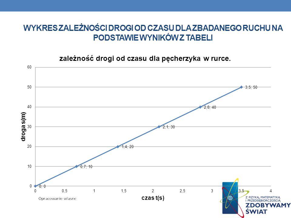 Wykres zależności drogi od czasu dla zbadanego ruchu na podstawie wyników z tabeli
