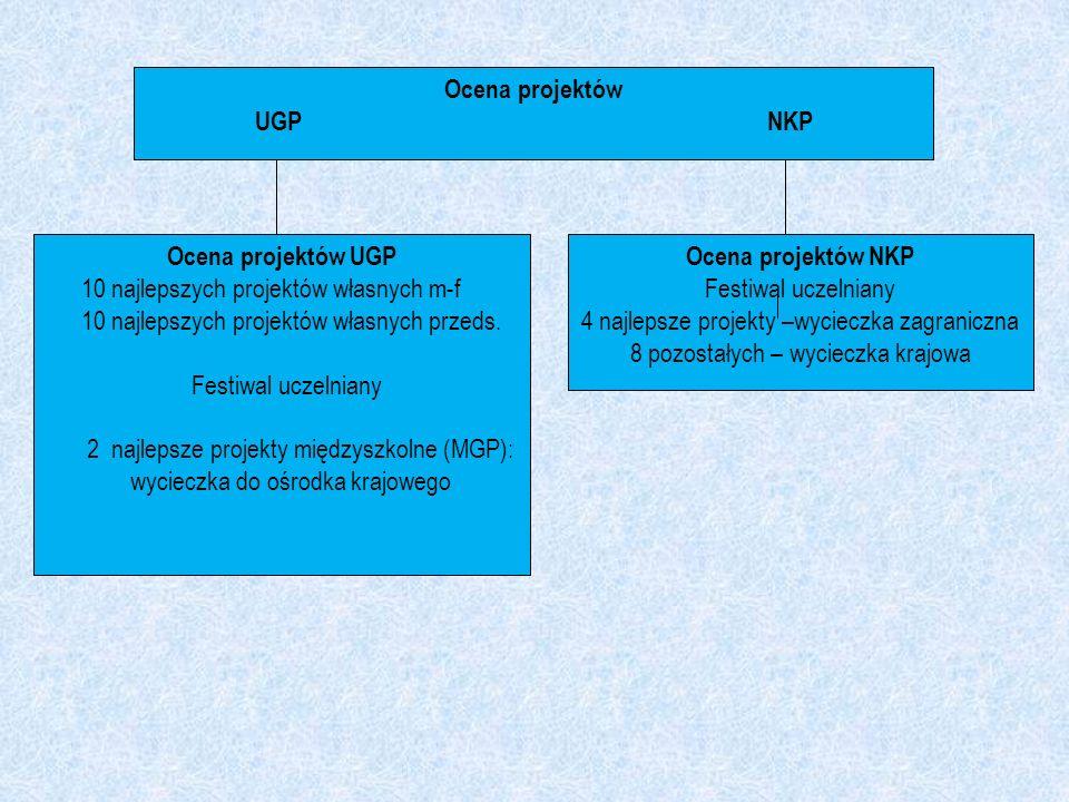 Ocena projektów UGP NKP Ocena projektów UGP Ocena projektów NKP