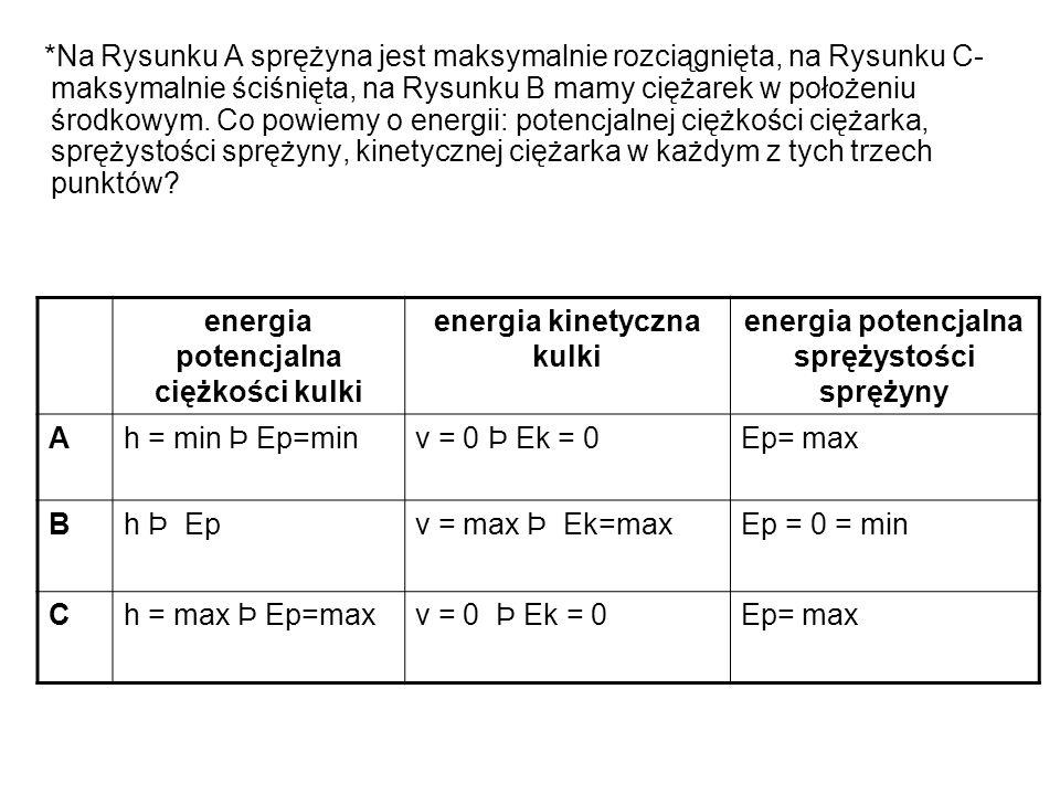 energia potencjalna ciężkości kulki energia kinetyczna kulki