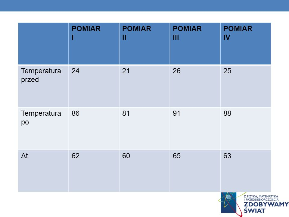 POMIAR I II III IV Temperatura przed 24 21 26 25 Temperatura po 86 81 91 88 Δt 62 60 65 63